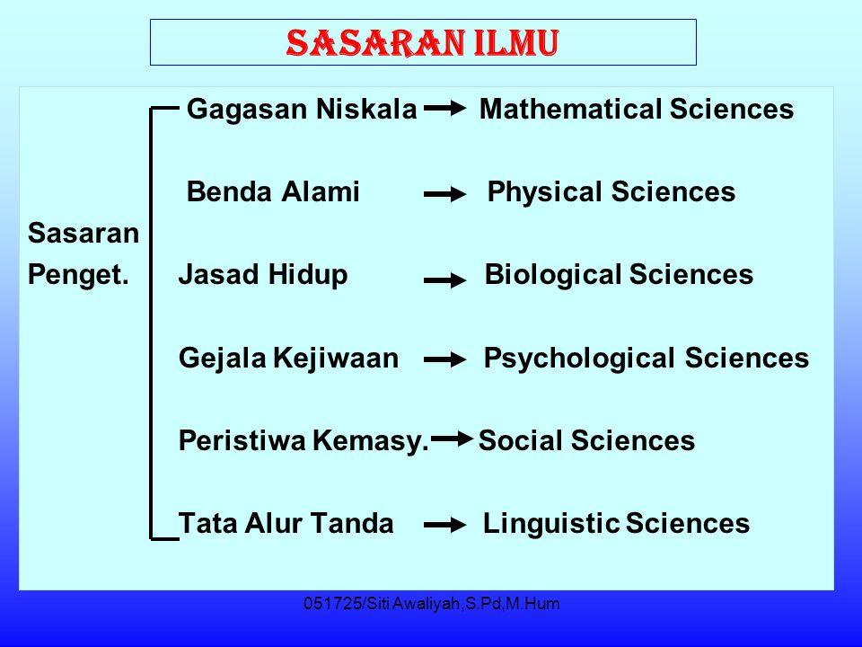 051725/Siti Awaliyah,S.Pd,M.Hum SASARAN ILMU Gagasan Niskala Mathematical Sciences Benda Alami Physical Sciences Sasaran Penget.
