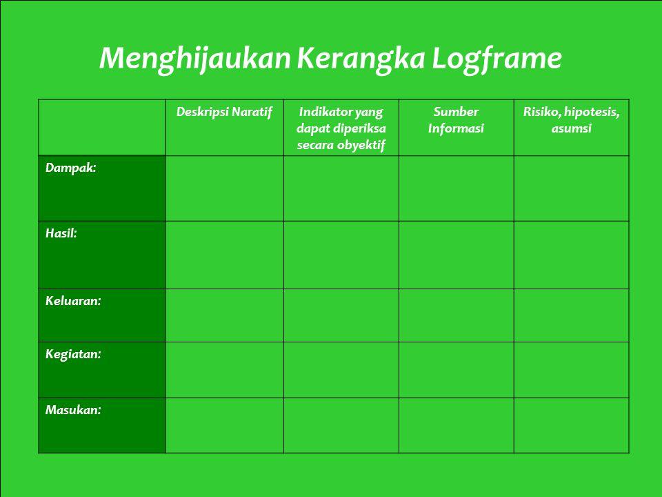 6 Mod 2 Ses 2AMod 2 Ses 2 Menghijaukan Kerangka Logframe Deskripsi NaratifIndikator yang dapat diperiksa secara obyektif Sumber Informasi Risiko, hipo