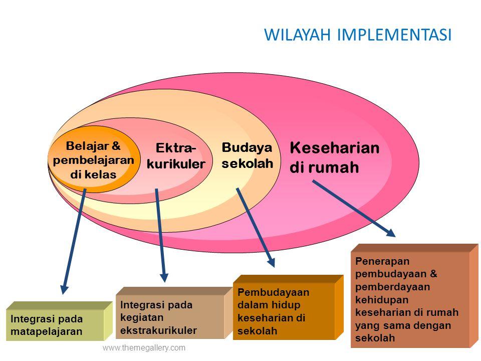 www.themegallery.com WILAYAH IMPLEMENTASI Belajar & pembelajaran di kelas Ektra- kurikuler Budaya sekolah Keseharian di rumah Integrasi pada matapelaj