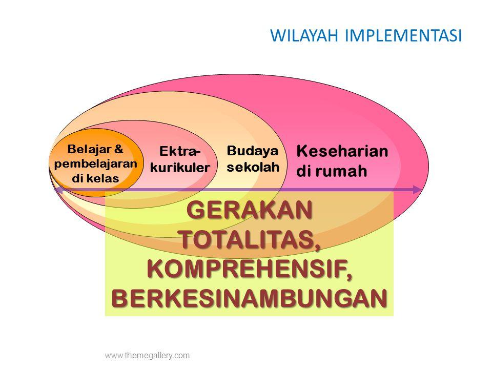 www.themegallery.com WILAYAH IMPLEMENTASI GERAKAN TOTALITAS, KOMPREHENSIF, BERKESINAMBUNGAN Belajar & pembelajaran di kelas Ektra- kurikuler Budaya se