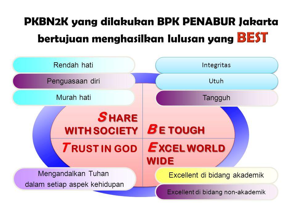 S HARE WITH SOCIETY T RUST IN GOD B E TOUGH E XCEL WORLD WIDE Rendah hati Penguasaan diri Murah hati Integritas Utuh Tangguh Excellent di bidang akade
