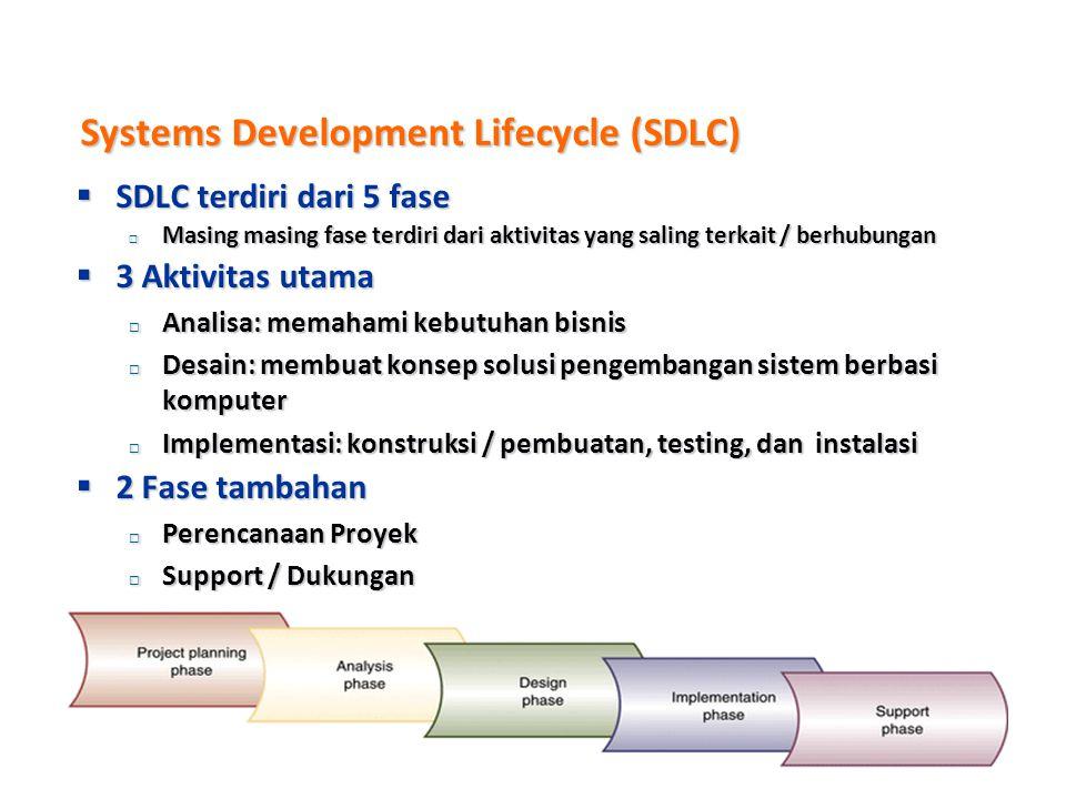 SDLC  Keuntungan:  Adanya laporan setiap akhir fase sehingga memudahkan adanya kontrol / pengawasan  Mudah melakukan dokumentasi  Dokumentasi seca