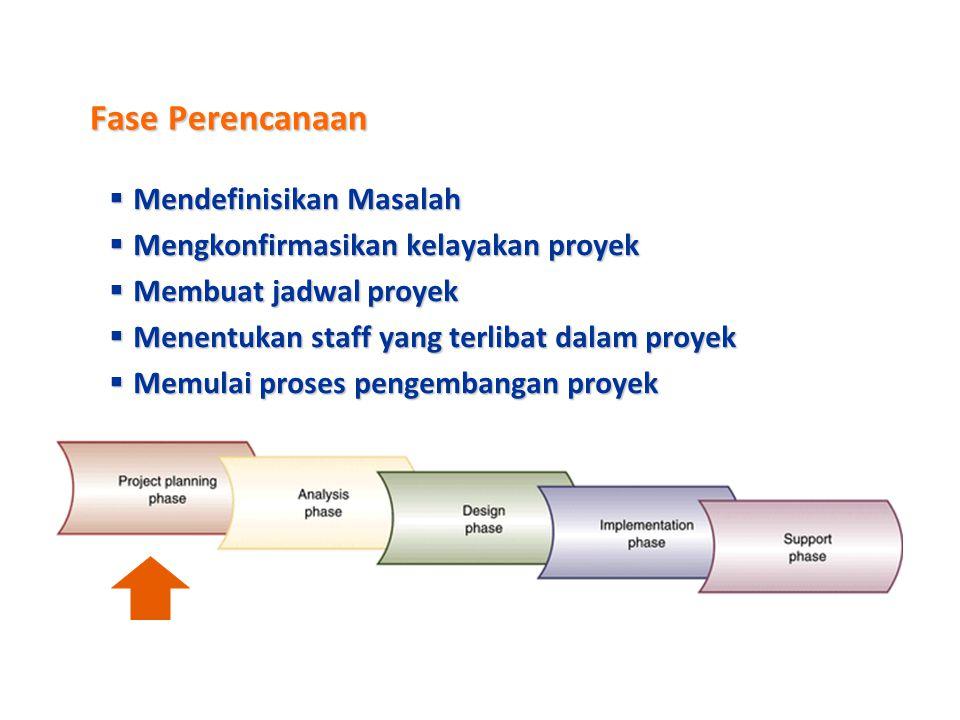 Systems Development Lifecycle (SDLC)  SDLC terdiri dari 5 fase  Masing masing fase terdiri dari aktivitas yang saling terkait / berhubungan  3 Akti