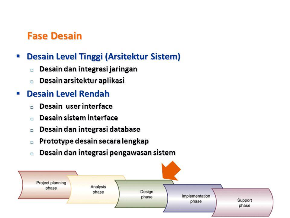 Fase Analisa  Mengumpulkan informasi  Mendefinisikan kebutuhan - kebutuhan sistem  Membangun prototipe yang sesuai atau memenuhi kebutuhan sistem 