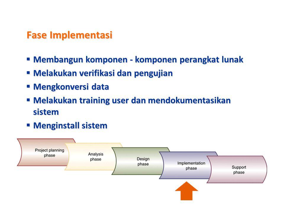 Fase Desain  Desain Level Tinggi (Arsitektur Sistem)  Desain dan integrasi jaringan  Desain arsitektur aplikasi  Desain Level Rendah  Desain user