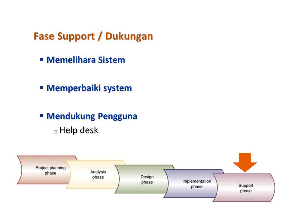Fase Implementasi  Membangun komponen - komponen perangkat lunak  Melakukan verifikasi dan pengujian  Mengkonversi data  Melakukan training user d
