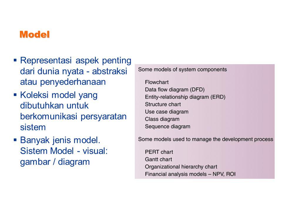 Metodologi  Pedoman yang komprehensif untuk mengikuti setiap kegiatan untuk menyelesaikan SDLC  Koleksi model, peralatan, dan teknik  Dapat dikemba