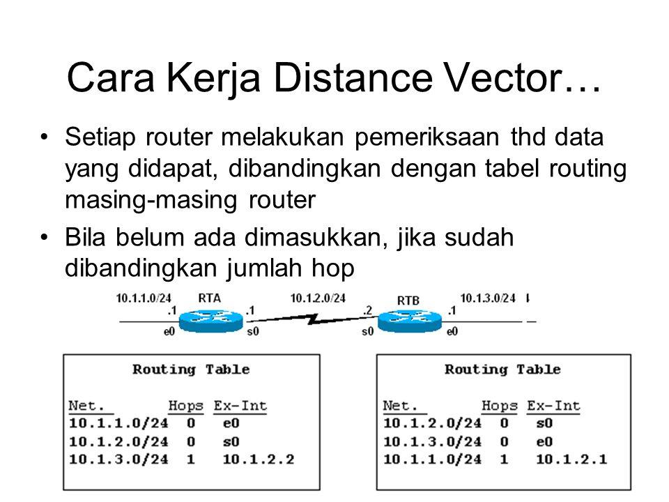 Cara Kerja Distance Vector… •Setiap router melakukan pemeriksaan thd data yang didapat, dibandingkan dengan tabel routing masing-masing router •Bila b