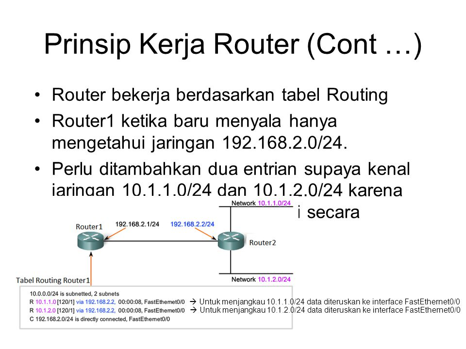 Prinsip Kerja Router (Cont …) •Router bekerja berdasarkan tabel Routing •Router1 ketika baru menyala hanya mengetahui jaringan 192.168.2.0/24. •Perlu