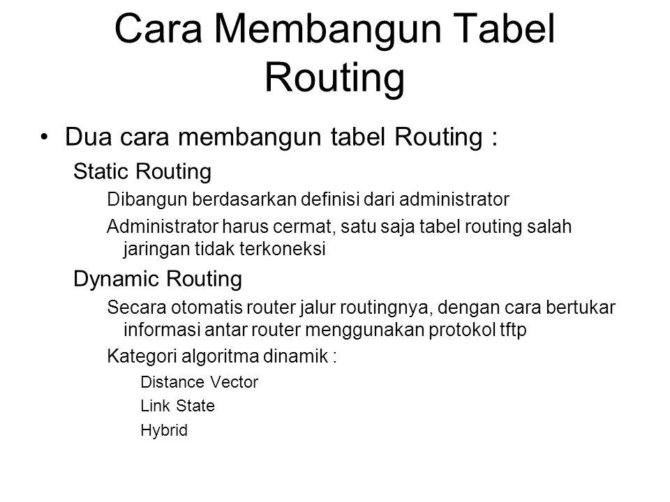 Cara Membangun Tabel Routing •Dua cara membangun tabel Routing : Static Routing Dibangun berdasarkan definisi dari administrator Administrator harus c