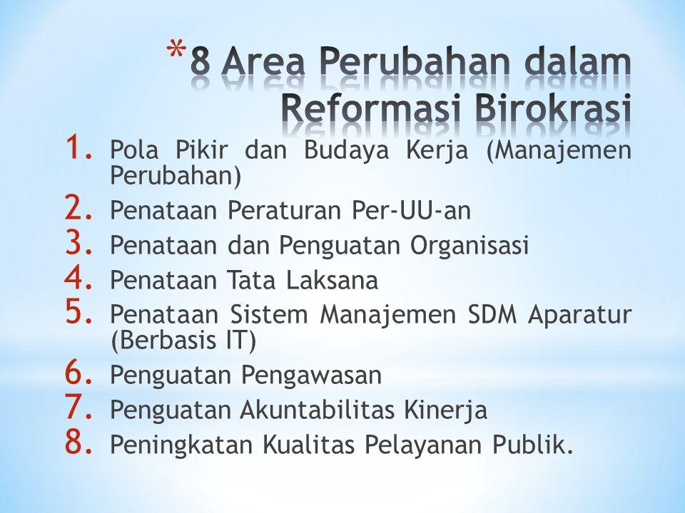 1. Pola Pikir dan Budaya Kerja (Manajemen Perubahan) 2.