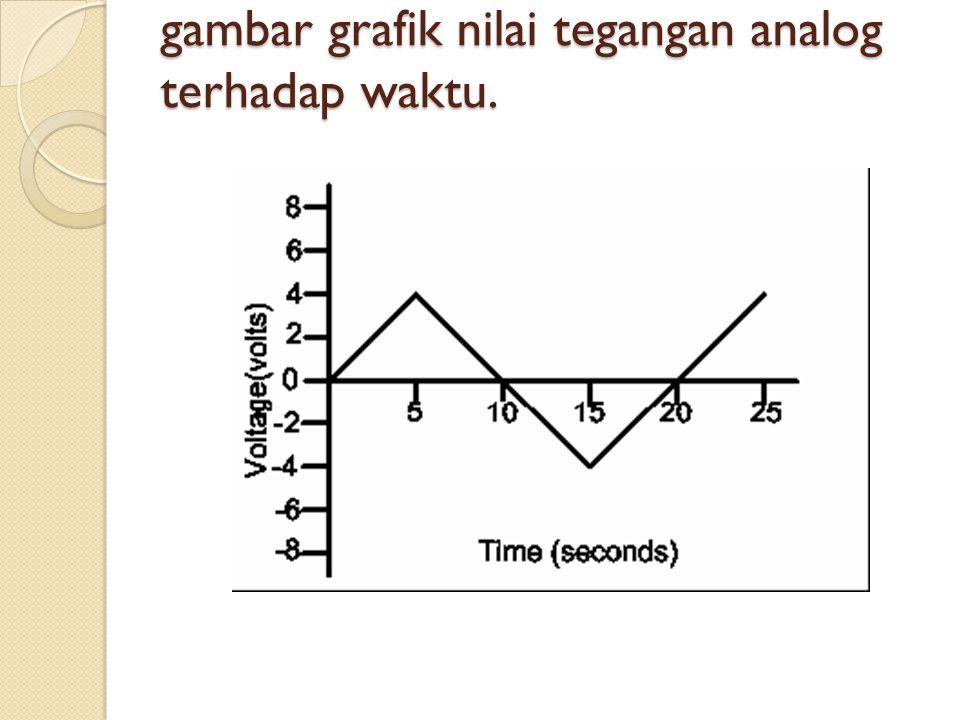 gambar grafik nilai tegangan analog terhadap waktu.