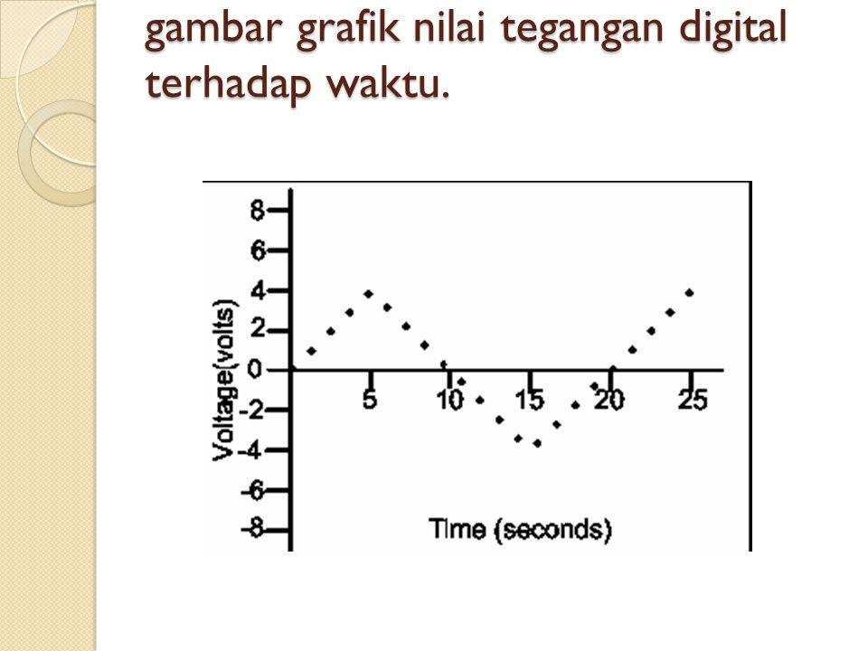 gambar grafik nilai tegangan digital terhadap waktu.