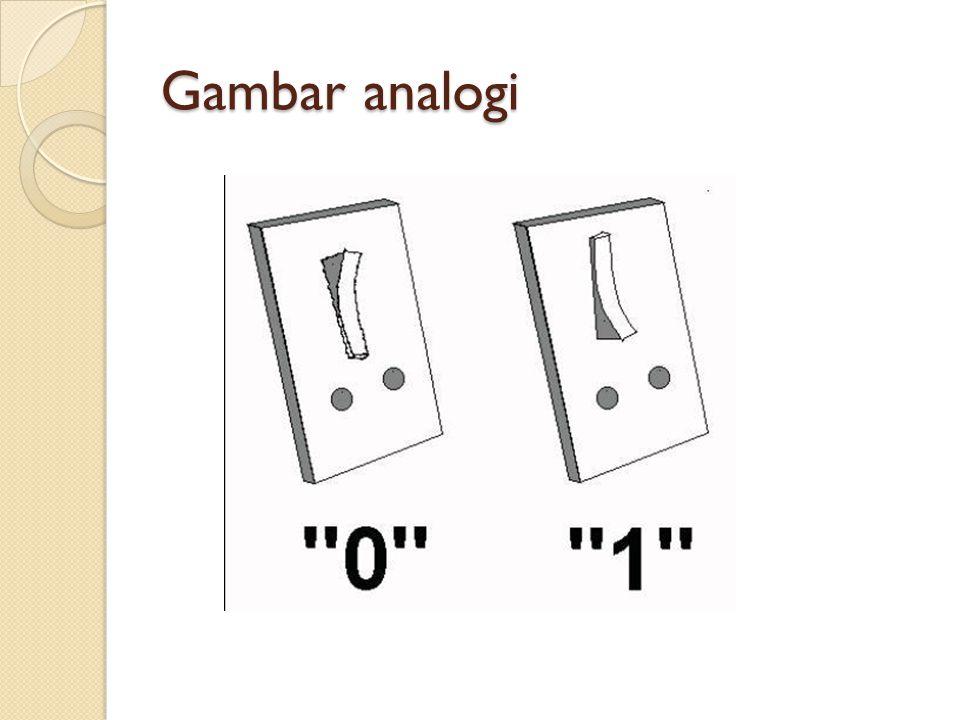 BILANGAN DESIMAL  Representasi D n..D 2 D 1 D 0, D -1 D -2..D m = D n x 10 n + D 2 x 10 2 +D 1 x 10 1 +D 0 x 10 0 +D -1 x 10 -1 + D -2 x 10 -2 +D m x 10 m  Contoh: 123 = 1x 10 2 +2 x 10 1 +3 x 10 0 = 100 + 20 + 3 = 123 Positional value 10 2 10 1 10 0 (Bobot) 1 2 3