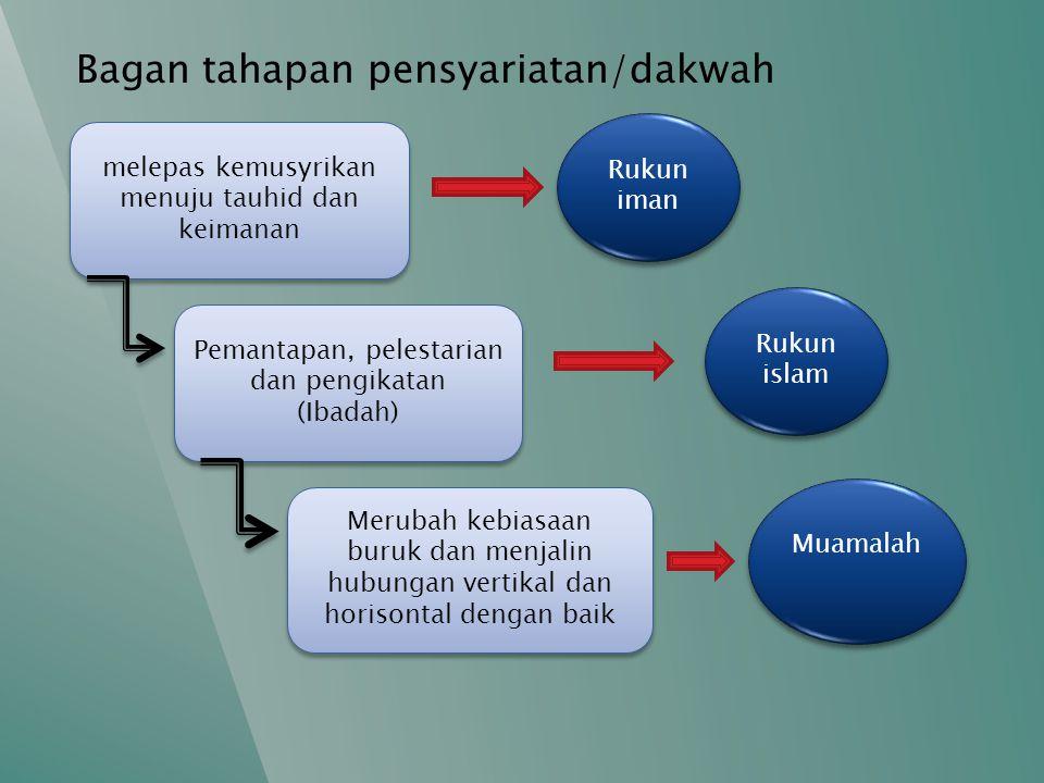 Bagan tahapan pensyariatan/dakwah melepas kemusyrikan menuju tauhid dan keimanan Pemantapan, pelestarian dan pengikatan (Ibadah) Pemantapan, pelestari