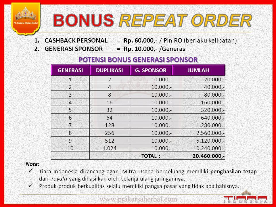 10 % dari Total Bonus Harian (Bonus Sponsor, Bonus Pasangan dan Bonus Matching Pasangan) disisihkan untuk Pembelanjaan Ulang (Repeat Order).