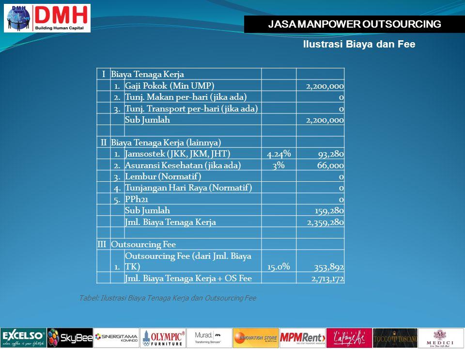 JASA MANPOWER OUTSOURCING Ilustrasi Biaya dan Fee IBiaya Tenaga Kerja 1.Gaji Pokok (Min UMP)2,200,000 2.Tunj.