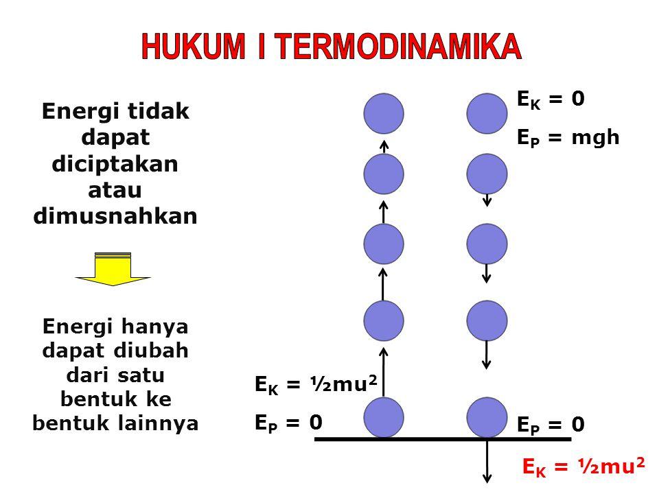 Energi tidak dapat diciptakan atau dimusnahkan Energi hanya dapat diubah dari satu bentuk ke bentuk lainnya E K = ½mu 2 E P = 0 E K = 0 E P = mgh E K = ½mu 2 E P = 0