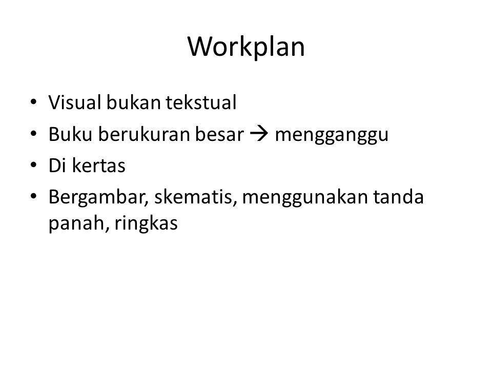 Workplan • Visual bukan tekstual • Buku berukuran besar  mengganggu • Di kertas • Bergambar, skematis, menggunakan tanda panah, ringkas