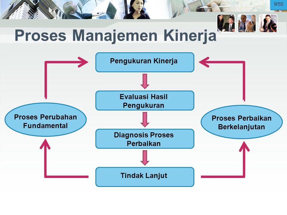 Proses Manajemen Kinerja Pengukuran Kinerja Evaluasi Hasil Pengukuran Diagnosis Proses Perbaikan Tindak Lanjut Proses Perubahan Fundamental Proses Perbaikan Berkelanjutan 9/55