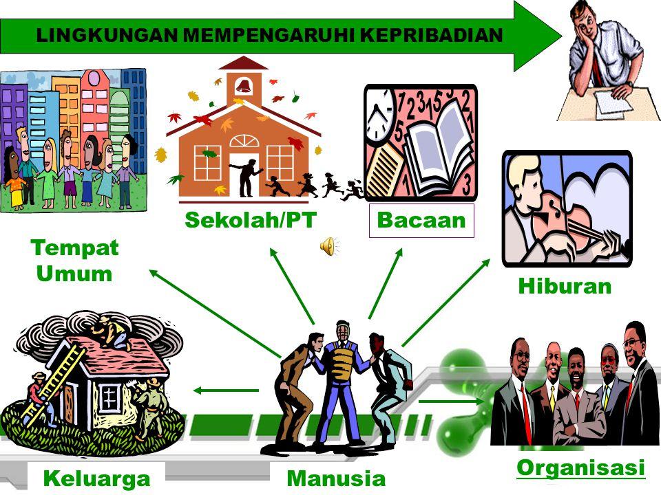 LINGKUNGAN MEMPENGARUHI KEPRIBADIAN Tempat Umum Sekolah/PT Bacaan Hiburan Organisasi Manusia Keluarga