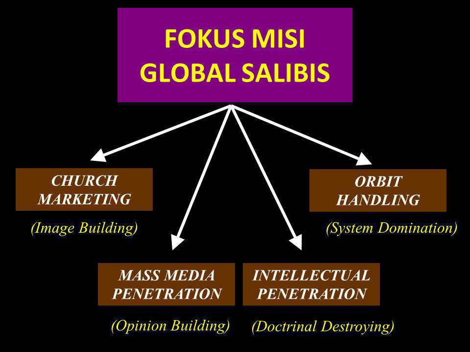 FOKUS MISI GLOBAL SALIBIS CHURCH MARKETING ORBIT HANDLING (Image Building)(System Domination) MASS MEDIA PENETRATION INTELLECTUAL PENETRATION (Opinion