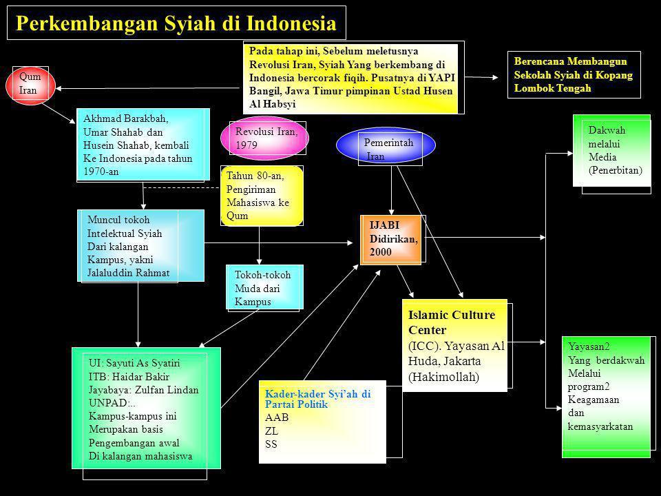 Akhmad Barakbah, Umar Shahab dan Husein Shahab, kembali Ke Indonesia pada tahun 1970-an Muncul tokoh Intelektual Syiah Dari kalangan Kampus, yakni Jal