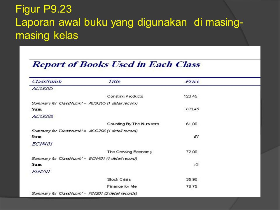 Figur P9.23 Laporan awal buku yang digunakan di masing- masing kelas