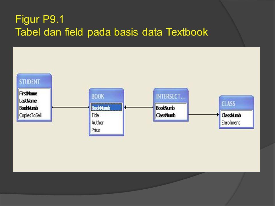 Figur P9.2 Nilai-nilai pada tabel Student