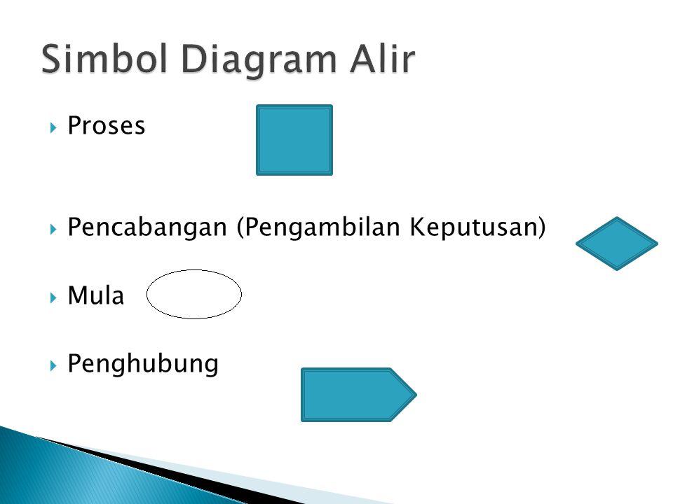  Proses  Pencabangan (Pengambilan Keputusan)  Mulai  Penghubung