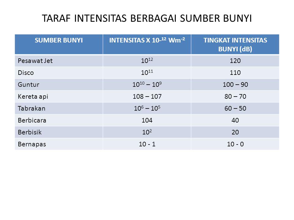 TARAF INTENSITAS BERBAGAI SUMBER BUNYI SUMBER BUNYIINTENSITAS X 10- 12 Wm -2 TINGKAT INTENSITAS BUNYI (dB) Pesawat Jet10 12 120 Disco10 11 110 Guntur1