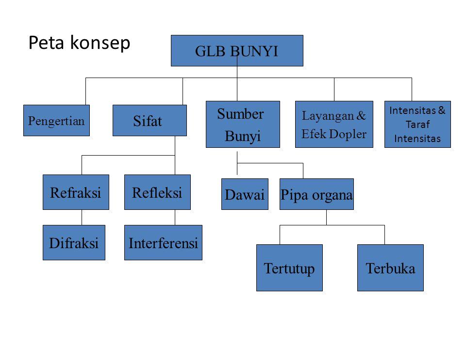 Peta konsep GLB BUNYI Pengertian Sifat Sumber Bunyi RefraksiRefleksi DifraksiInterferensi DawaiPipa organa Layangan & Efek Dopler TertutupTerbuka Inte