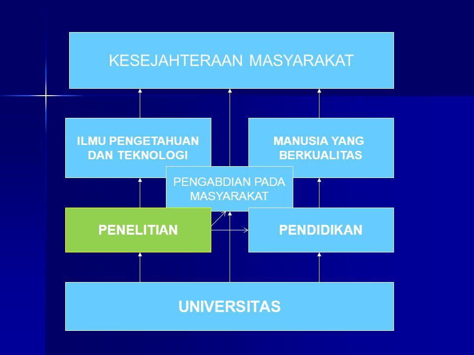 Bedanya Universitas dengan Lembaga Penelitian dan Lembaga Pendidikan  Lembaga Penelitian hanya meneliti, tidak menyelenggarakan pendidikan (kadang tidak juga menyebarkan hasil penelitian- nya).