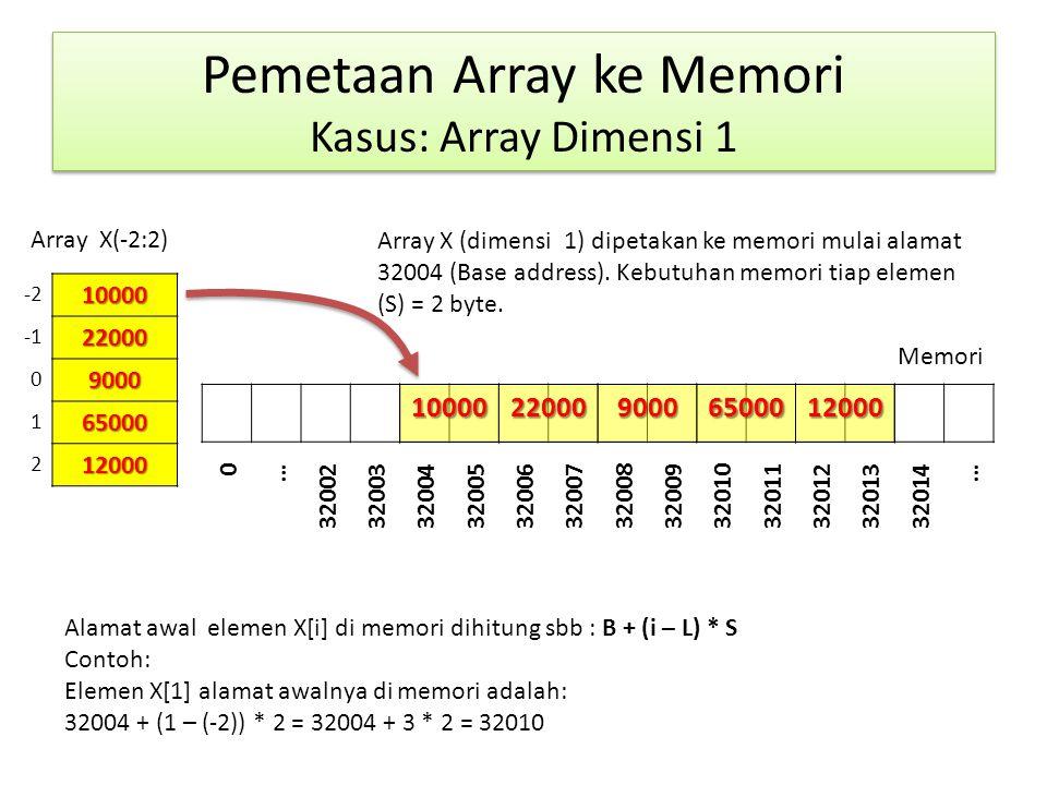 Pemetaan Array ke Memori Kasus: Array Dimensi 1 1000022000 9000 65000 12000 Memori Array X(-2:2)100002200090006500012000 0 … 3200232003320043200532006