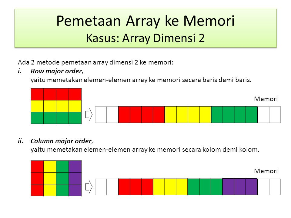 Pemetaan Array ke Memori Kasus: Array Dimensi 2 ABCDEFGH IJKL Memori Array A(1:3,1:4)ABCDEFGHIJKL 0 … 500000500001500002500003500004500005500006500007500008500009500010500011500012 … Array A (dimensi 2) dipetakan ke memori mulai alamat 500000(Base address) dgn metode row major order.