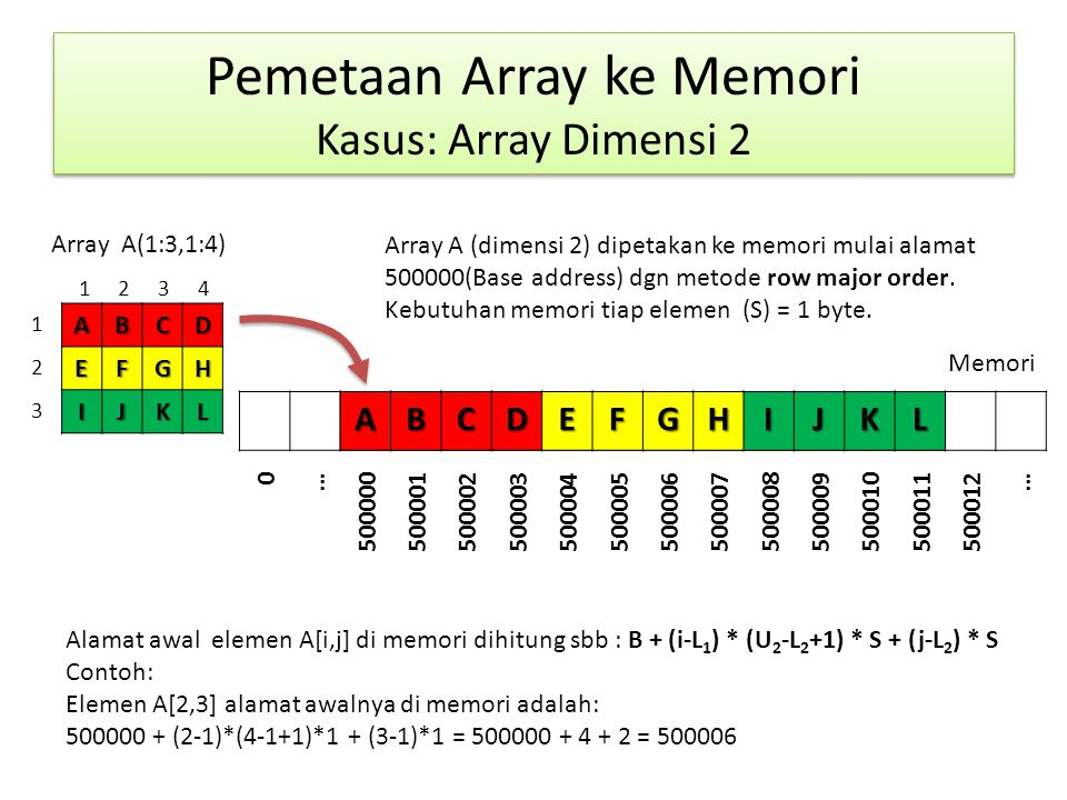 Pemetaan Array ke Memori Kasus: Array Dimensi 2 ABCDEFGH IJKL Memori Array A(1:3,1:4)ABCDEFGHIJKL 0 … 500000500001500002500003500004500005500006500007