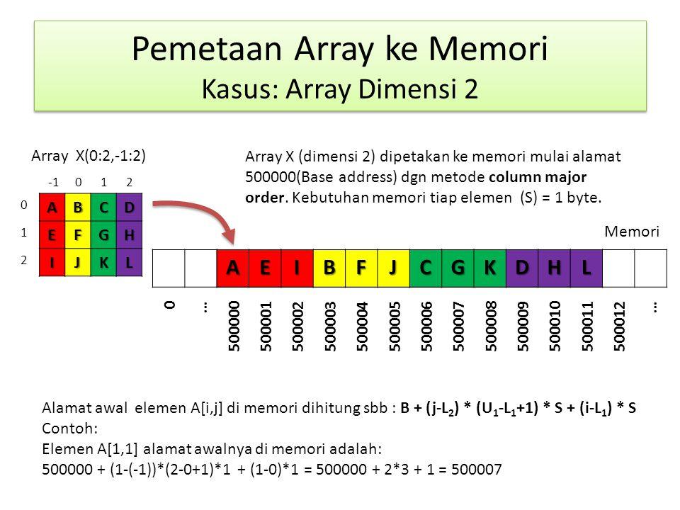 Pemetaan Array ke Memori Kasus: Array Dimensi 2 ABCDEFGH IJKL Memori Array X(0:2,-1:2)AEIBFJCGKDHL 0 … 50000050000150000250000350000450000550000650000