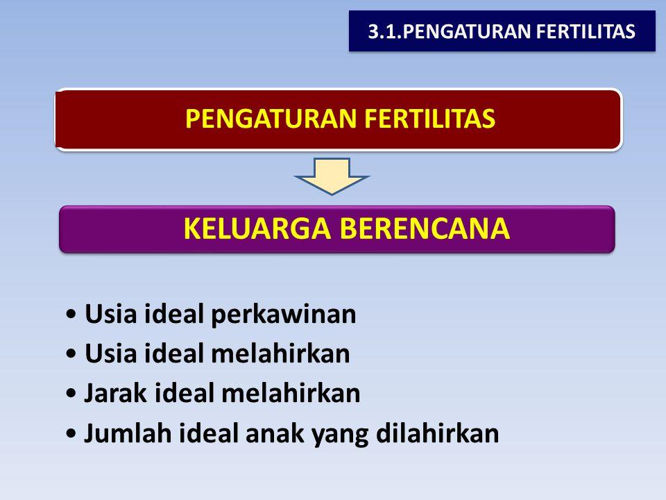 KELUARGA BERENCANA •Usia ideal perkawinan •Usia ideal melahirkan •Jarak ideal melahirkan •Jumlah ideal anak yang dilahirkan PENGATURAN FERTILITAS 3.1.PENGATURAN FERTILITAS