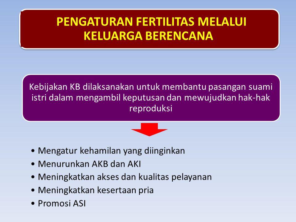 Kebijakan KB dilaksanakan untuk membantu pasangan suami istri dalam mengambil keputusan dan mewujudkan hak-hak reproduksi •Mengatur kehamilan yang diinginkan •Menurunkan AKB dan AKI •Meningkatkan akses dan kualitas pelayanan •Meningkatkan kesertaan pria •Promosi ASI PENGATURAN FERTILITAS MELALUI KELUARGA BERENCANA