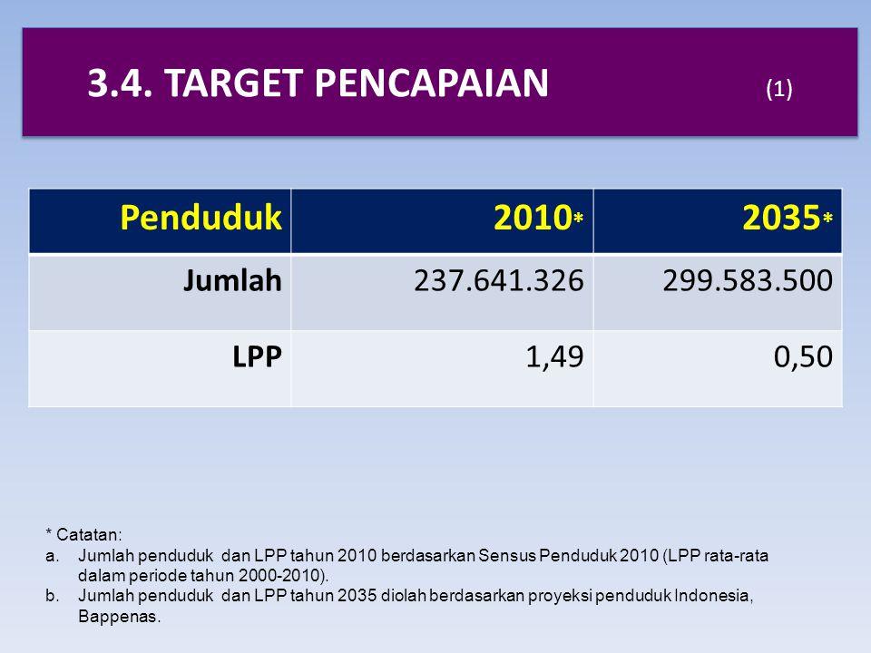 3.4. TARGET PENCAPAIAN (1) Penduduk2010 * 2035 * Jumlah237.641.326299.583.500 LPP1,490,50 * Catatan: a.Jumlah penduduk dan LPP tahun 2010 berdasarkan