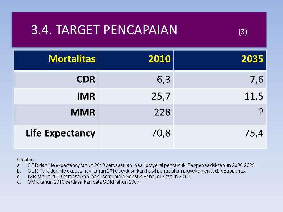 3.4.TARGET PENCAPAIAN (3) Mortalitas20102035 CDR6,37,6 IMR25,711,5 MMR228.