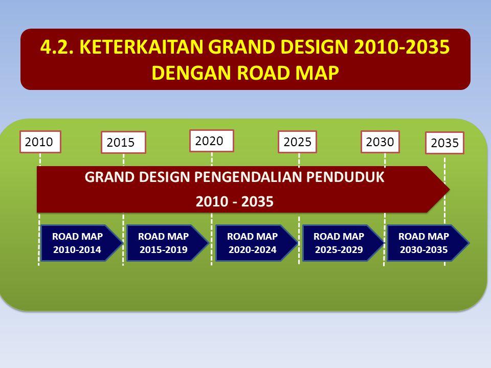 GRAND DESIGN PENGENDALIAN PENDUDUK 2010 - 2035 ROAD MAP 2010-2014 ROAD MAP 2015-2019 2010 2015 2020 2035 4.2.