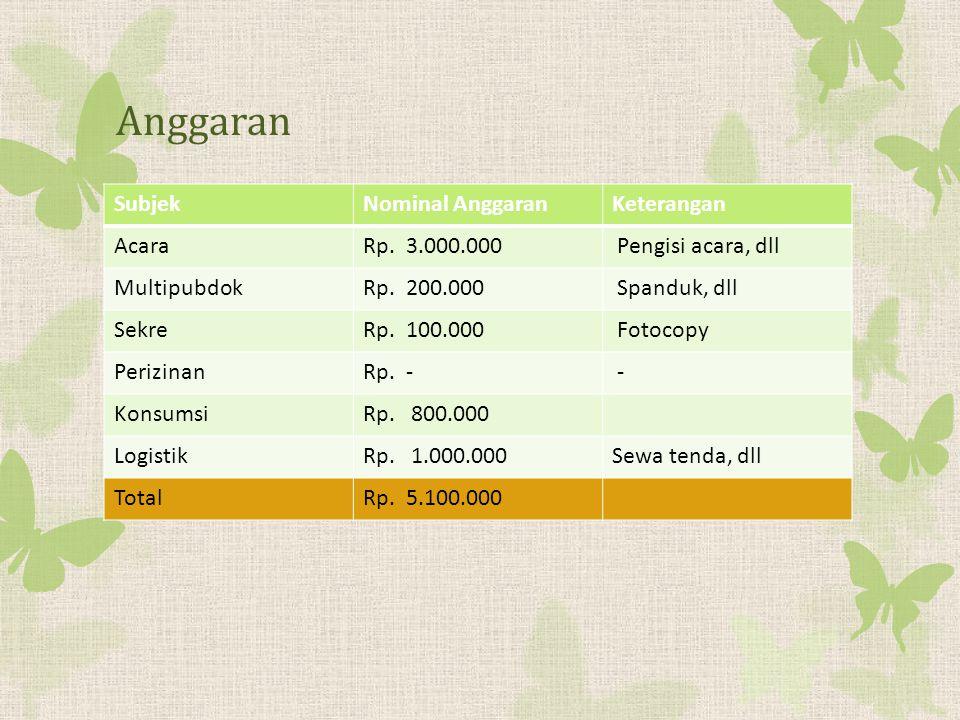 Anggaran SubjekNominal AnggaranKeterangan AcaraRp.