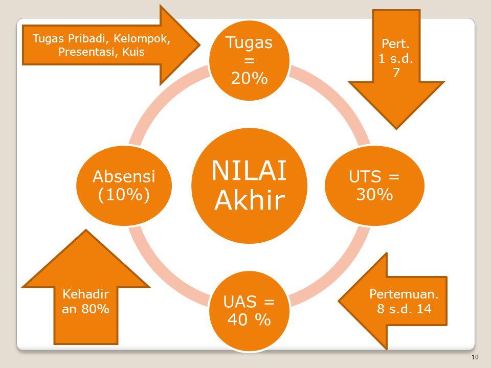 NILAI Akhir Tugas = 20% UTS = 30% UAS = 40 % Absensi (10%) Tugas Pribadi, Kelompok, Presentasi, Kuis Pert.