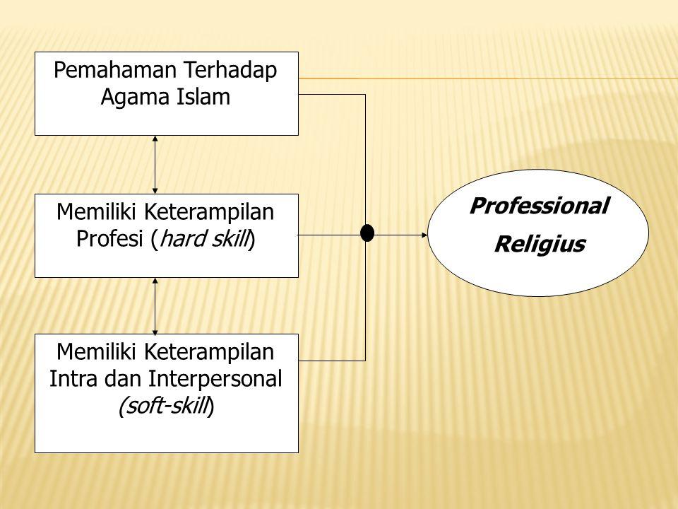 Pemahaman Terhadap Agama Islam Memiliki Keterampilan Profesi (hard skill) Memiliki Keterampilan Intra dan Interpersonal (soft-skill) Professional Reli