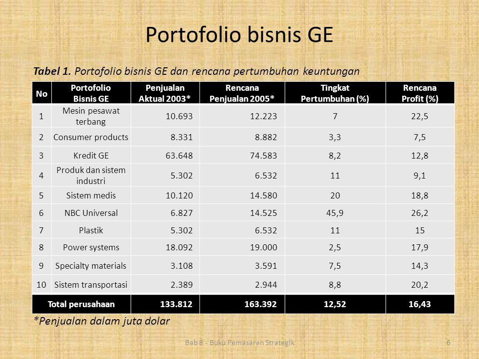 Bab 8 - Buku Pemasaran Strategik6 No Portofolio Bisnis GE Penjualan Aktual 2003* Rencana Penjualan 2005* Tingkat Pertumbuhan (%) Rencana Profit (%) 1
