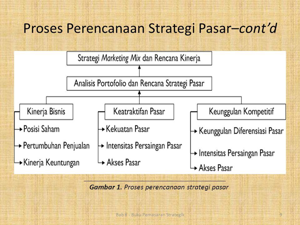 Proses Perencanaan Strategi Pasar–cont'd Bab 8 - Buku Pemasaran Strategik9 Gambar 1. Proses perencanaan strategi pasar
