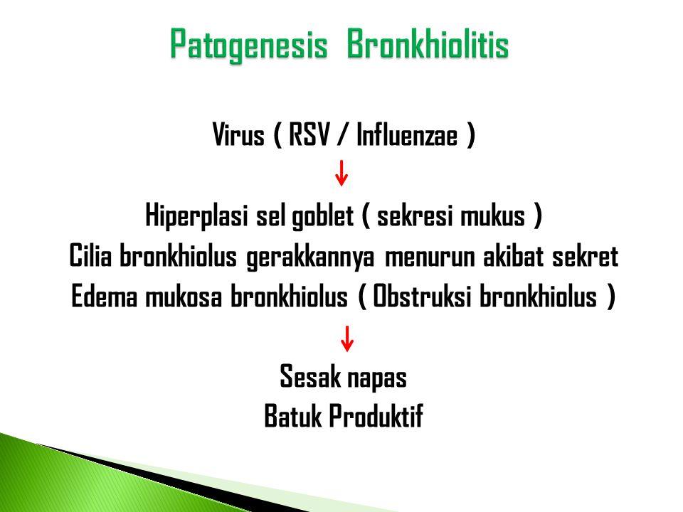 Virus ( RSV / Influenzae ) Hiperplasi sel goblet ( sekresi mukus ) Cilia bronkhiolus gerakkannya menurun akibat sekret Edema mukosa bronkhiolus ( Obst