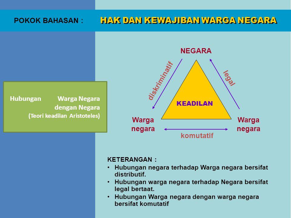 HAK DAN KEWAJIBAN WARGA NEGARA POKOK BAHASAN : Hak dan Kewajiban Warganegara Indonesia diatur dalam UUD 1945 dalam pasal-pasal berikut : 1.Hak atas pengakuan, jaminan, perlindungan, dan kepastian hukum yang adil serta perlakuan yang sama di depan hukum (pasal 28D ayat 1) (Cacat tidak menghalangi hak dan kedudukan) 2.
