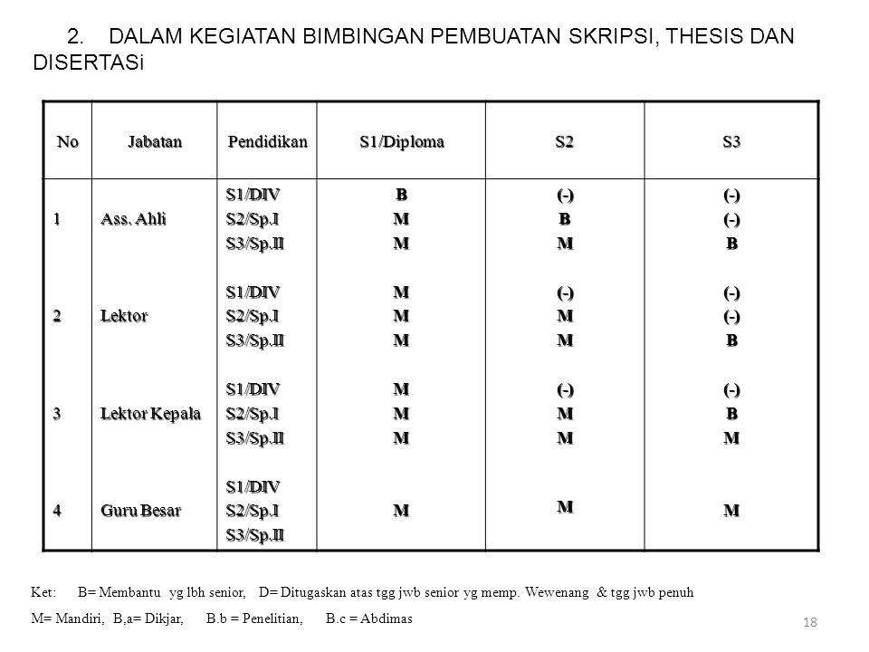 NoJabatanPendidikanS1/DiplomaS2S3 1234 Ass. Ahli Lektor Lektor Kepala Guru Besar S1/DIVS2/Sp.IS3/Sp.IIS1/DIVS2/Sp.IS3/Sp.IIS1/DIVS2/Sp.IS3/Sp.IIS1/DIV